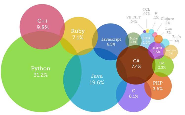 今後、注目(将来性がある)が高まりそうなPython言語